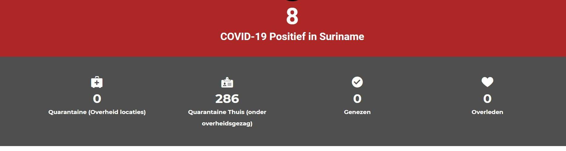 coronavirus Suriname