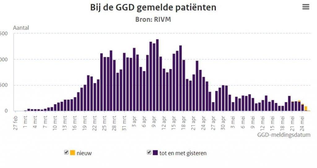 doden Nederland