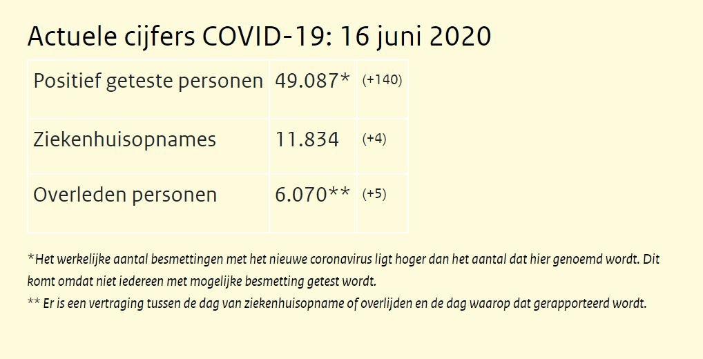 RIVM Nederland