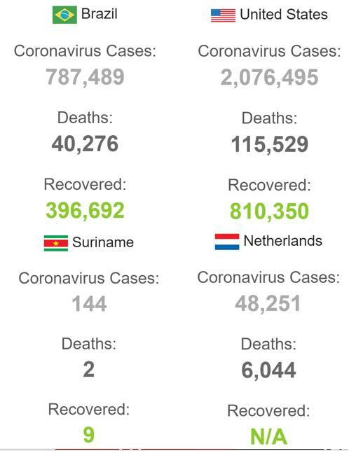 Brazilië besmetting