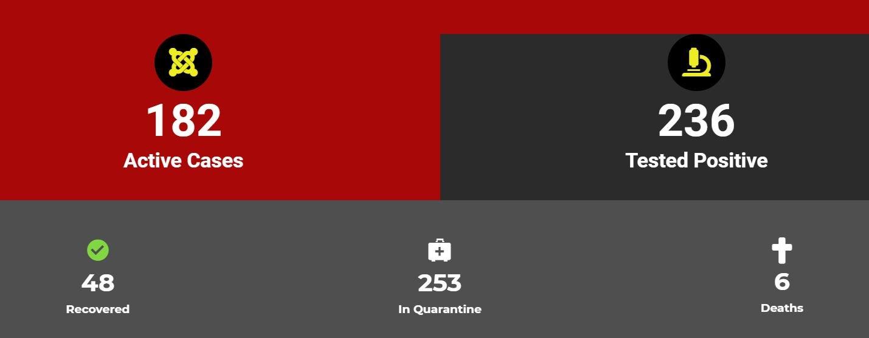 doden Suriname