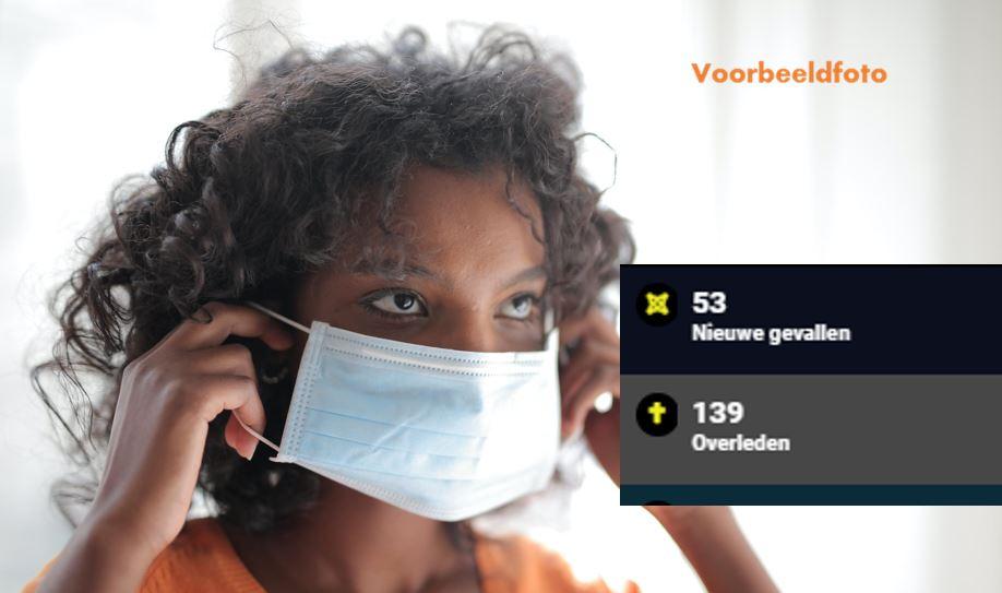 53 nieuwe besmettingen in Suriname – Video – Nieuwe Braziliaanse variant