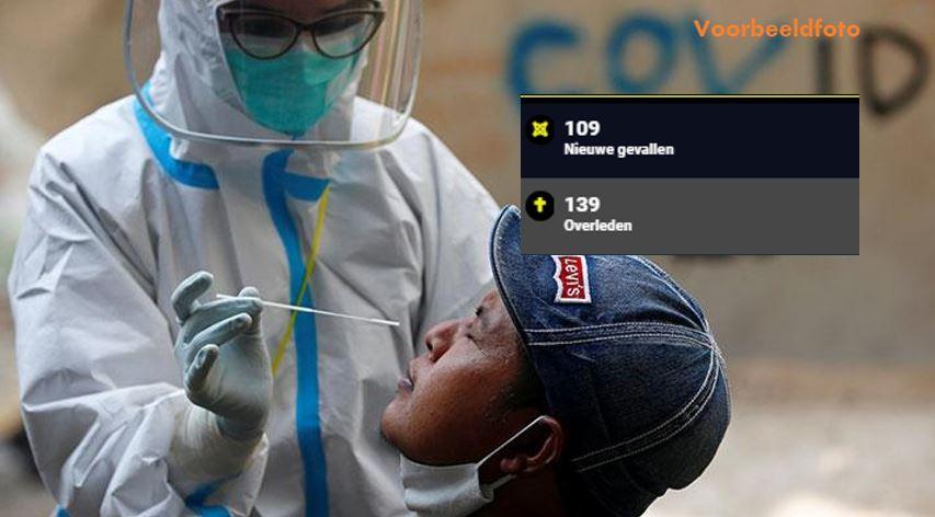 109 nieuwe besmettingen in Suriname – scholen blijven dicht